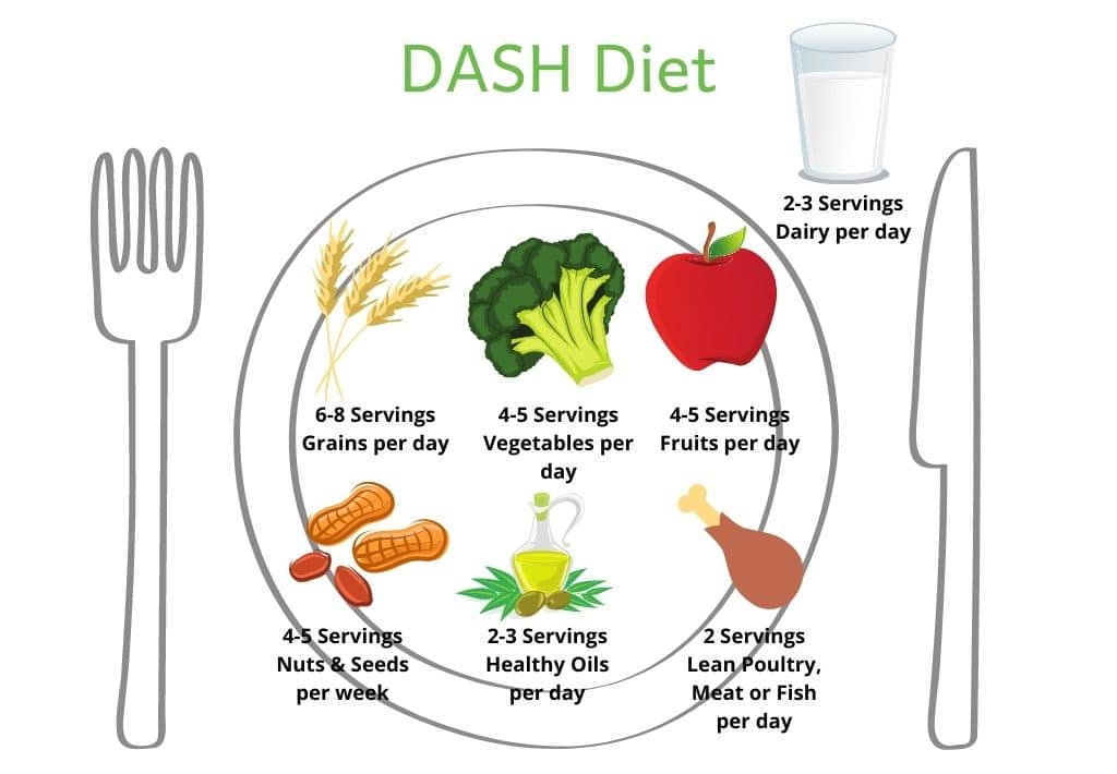 Picture of a plate with pictures of each DASH diet component. 6-8 servings grains, 4-5 servings vegetables, 4-5 servings fruit, 4-5 servings nuts/seeds, 2-3 servings healthy oil and 2 servings lean poultry/meat/fish