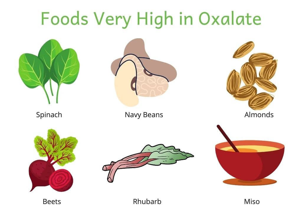 Picture of foods very high in oxalate. Spinach, navy beans, almonds, beets, rhubarb and miso.