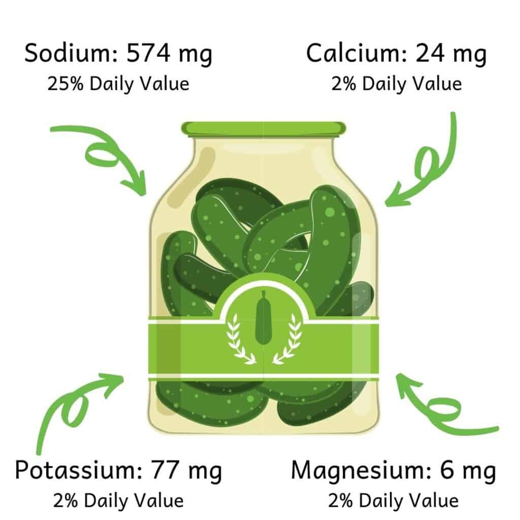 Picture of cartoon pickle jar and the amount of sodium (574, 25% DV), calcium (24mg, 2% DV), potassium (77mg, 2% DV) and magnesium (6mg, 2% DV) in a two ounce portion of pickle juice