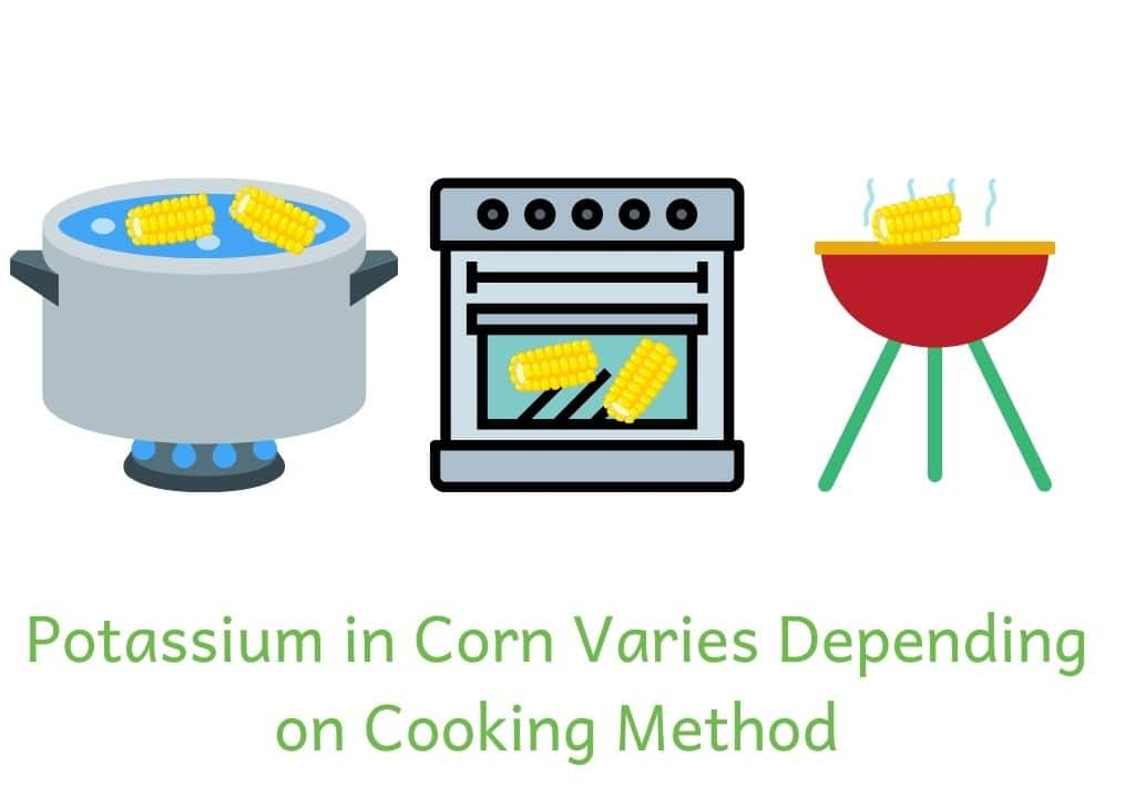 Cartoon pictures of corn being boiled, roasted and grilled. Text: Potassium in corn varies depending on cooking method
