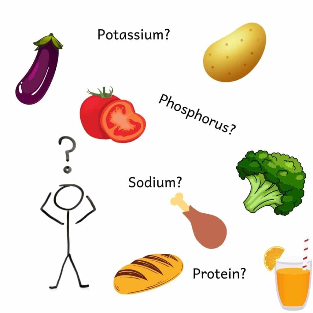 Confused stick figure man with images of foods and nutrients that are confusing on a renal diet like potatoes, broccoli, orange juice, potassium, phosphorus, sodium and protein.