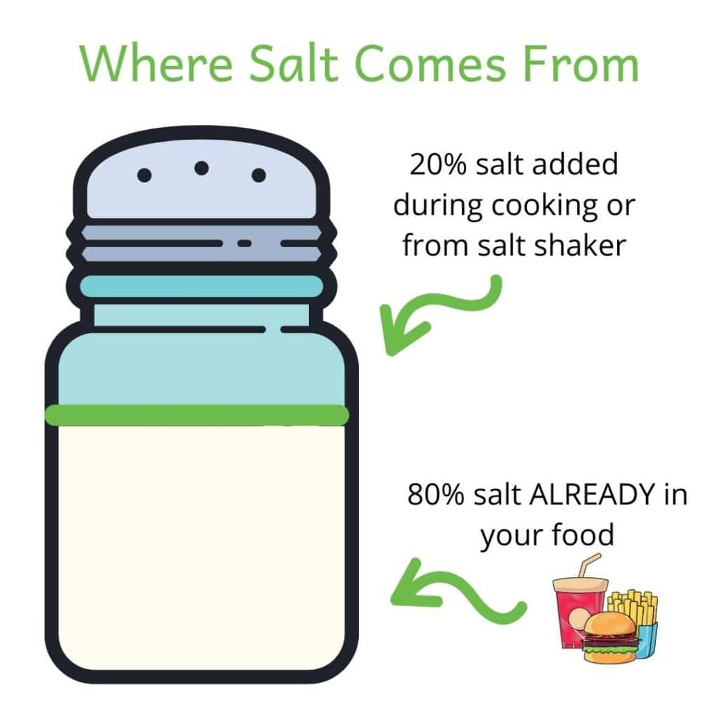 Picture of salt shaker 80% full of sodium to show that 80% of the salt we eat is already in foods. Salt is an important part of a renal diet.