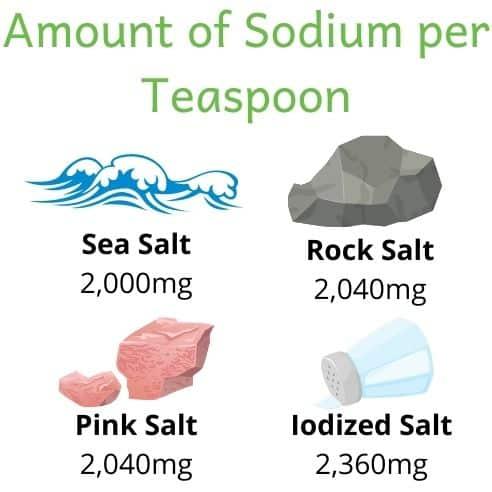 Picture of 4 types of salt (sea salt, rock salt, pink salt and iodized salt). Sodium ranges from 2,000-2,360mg