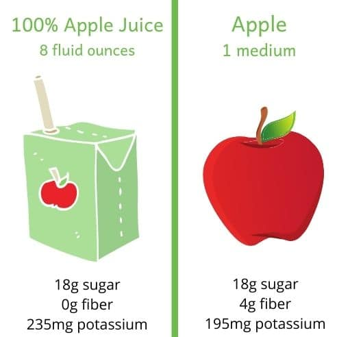 Side by side image of a juice box and an apple. 8 fl oz of apple juice provides 18g sugar, no fiber and 235mg potassium. 1 medium apple provides 18g sugar, 4g of fiber and 195mg of potassium
