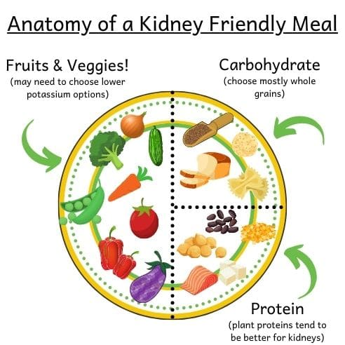 Healthy plate illustrating how to put together meals with a renal diet grocery list. Half of the plate should be fruits and vegetables. 1/4 should be whole grain carbohydrates and 1/4 should be protein - mostly plant proteins.