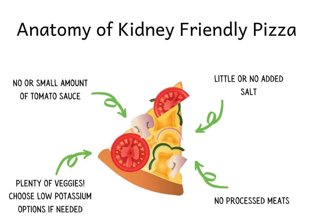 Piece of pizza with kidney friendly tips written around it: no or small amount of tomato sauce, plenty of veggies! Choose low potassium options if needed, little or no added salt, no processed meats