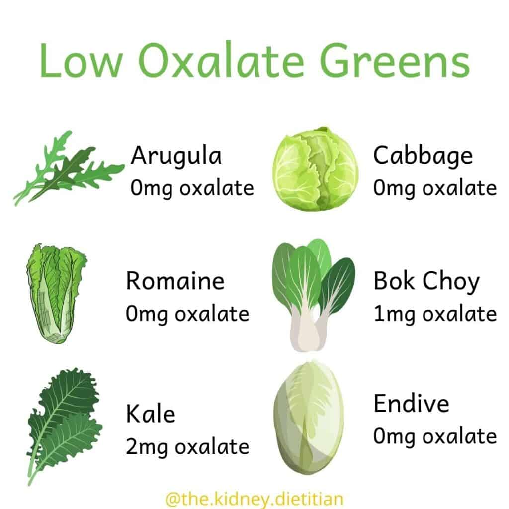 Title: Low Oxalate Greens with cartoon images of arugula (0mg oxalate), romaine (0mg oxalate), kale (2mg oxalate), cabbage (0mg oxalate), bok choy (1mg oxalate) and endive (0mg oxalate)