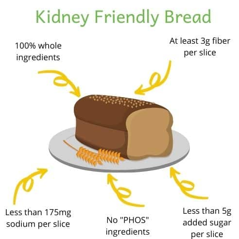 """Tips for finding kidney friendly bread. Cartoon loaf of bread with arrows. Arrow captions include: less than 175mg sodium per slice, no """"PHOS"""" ingredients, less than 5g added sugar per slice, 100% whole ingredients and at least 3g fiber per slice"""
