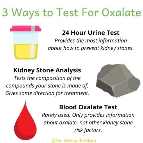 Infographic of the 3 ways to test for oxalate. A 24 hour urine test (provides the most information about how to prevent kidney stones), a kidney stone analysis (tests the composition of the compounds your stone is made of. Gives some direction for treatment) and a blood oxalate test (rarely used. only provides information about oxalate, not other kidney stone risk factors.)