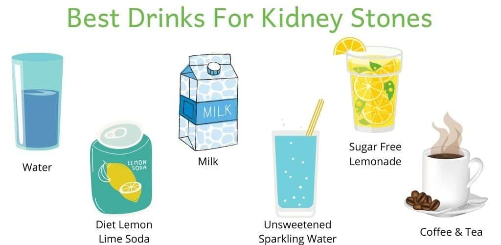 Image of examples of the best drinks for kidney stones: water, diet lemon lime soda, milk, sugar free lemonade, coffee & tea