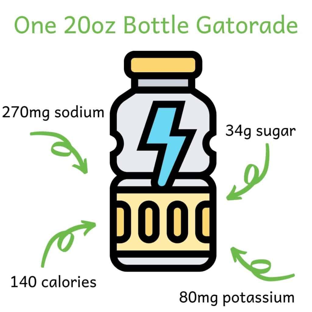 Image of sports drink bottle with information about nutrition in 1 20oz bottle of Gatorade: 140 calories, 80-100mg potassium, 34g sugar and 270mg potassium.