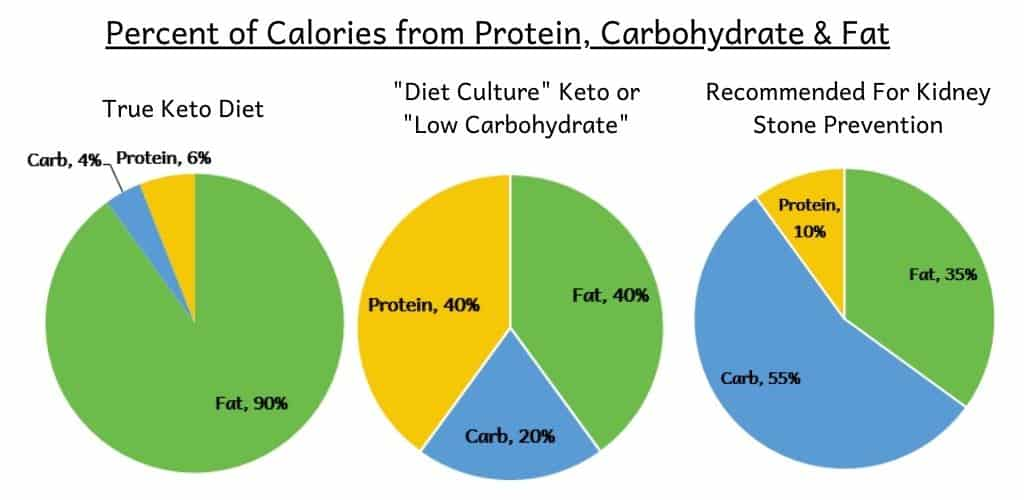 Pie charts with macronutrient distributions for a keto diet, low carbohydrate diet and ideal kidney stone diet