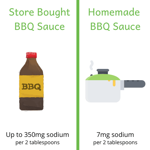 Comparison of store bought BBQ sauce with up to 350mg of sodium, with homemade BBQ sauce with 7mg of sodium per 2 tablespoons.
